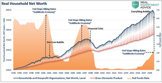 """美联储和经济数据""""靠不住"""" 美股才是""""预言帝""""?"""