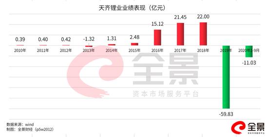 天齐锂业自爆陷入100亿债务危机:开盘跌停 19万股东踩雷