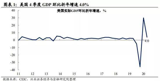 兴证首席王涵:Q4美国经济修复 继续沿补库存+地产投
