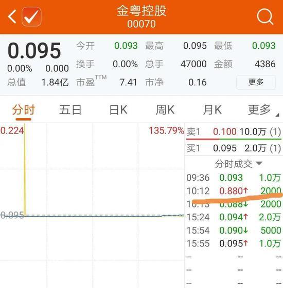 5.20暴涨8倍 港股博彩公司惊现乌龙剧