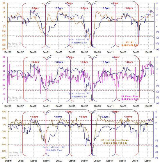 3.4 中国经济的短周期
