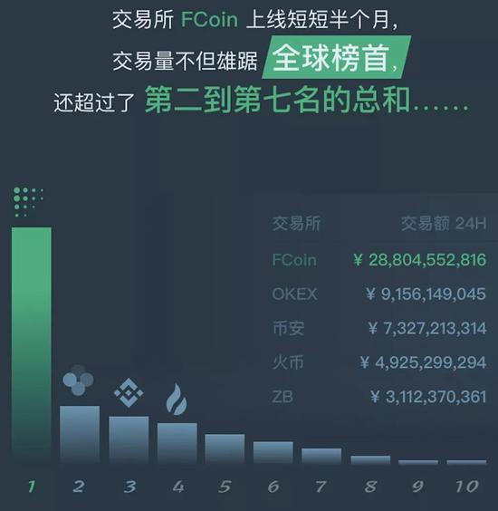 FCoin提供给猎云财经的交易量对比图