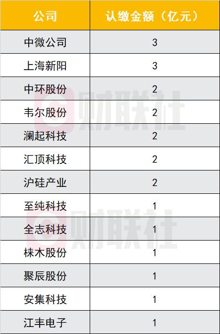 中芯国际下周二申购 参股公司全名单收好