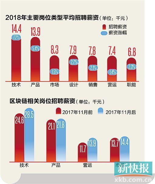 数据来源:BOSS直聘研究院数据 ■制图/廖木兴