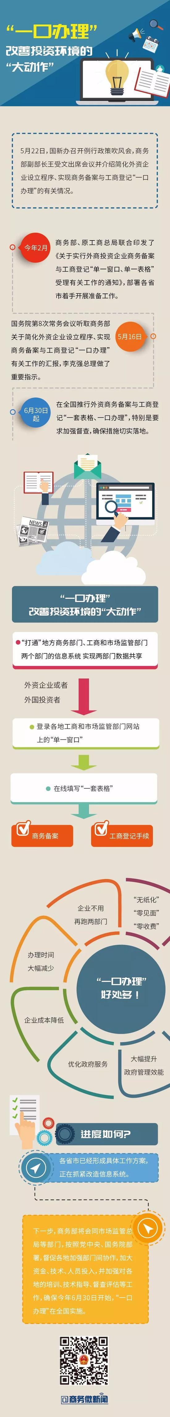 外资企业要查收哪些政策新红利?一图看懂商务部新政