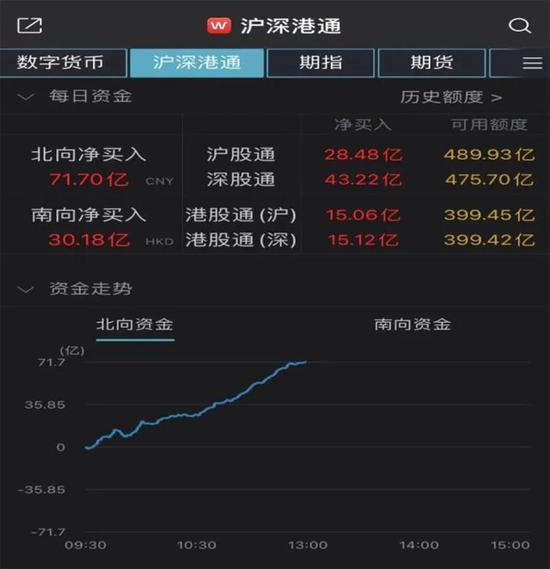 调整结束?A股集体爆发 抱团股大涨 北向资金一周扫货近200亿