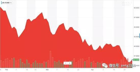 京东最近3个月股价走势