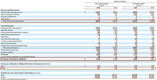 菲利普66二季度净利润达14.24亿美元 同比增长6.3%