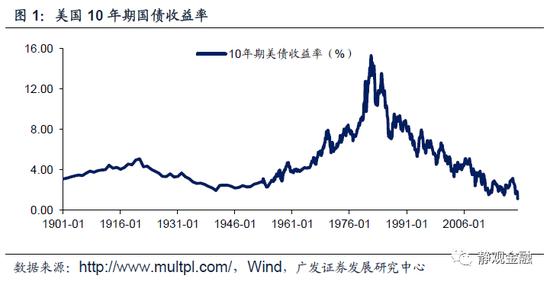 """广发宏观:3月里各种""""百年一遇"""" 从美元重回100说"""