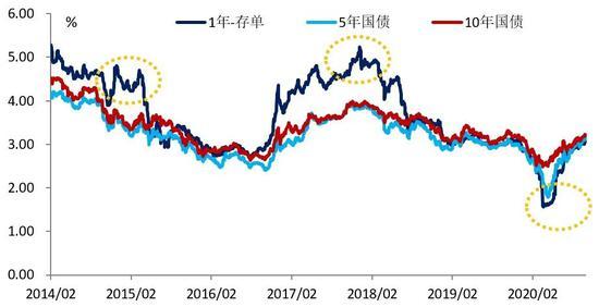 """""""梳""""存单投资逻辑 """"理""""债券市场走势"""