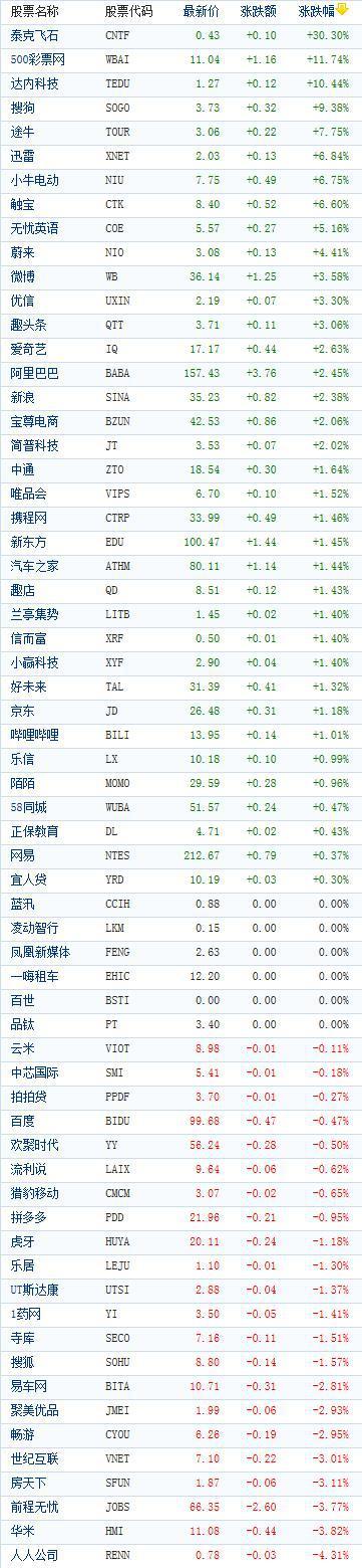 美股中概股指数上涨1.5%,创两周最大涨幅
