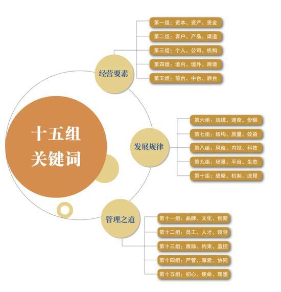 何为银行经营管理之道?工行董事长陈四清总结出十五组关键词(上)