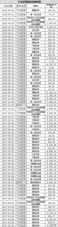 9月27日,上海市浦东方新区人民法院松冻结了飞马投资持拥局部飞马国际3000万股票。