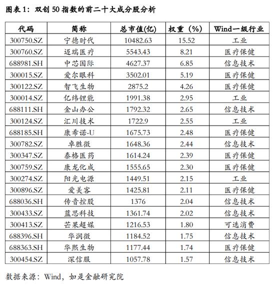 """""""中国版纳斯达克""""双创50ETF开售 值得上车吗?"""