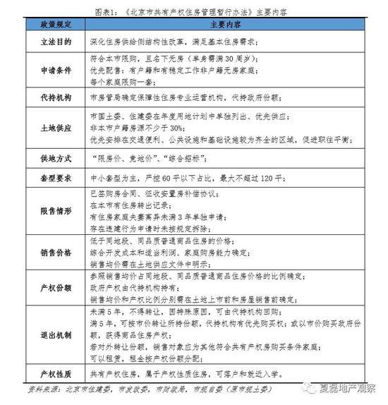 夏磊:共有产权房对稳房价有何意义?