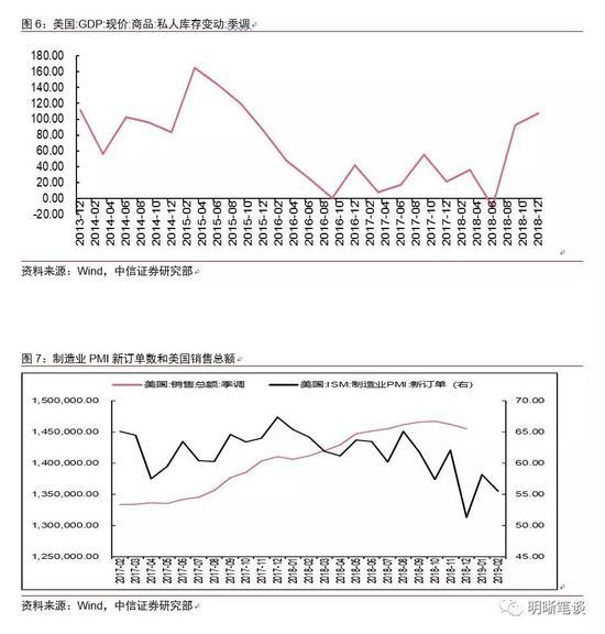 美国经济gdp历年数据_美国三十年GDP数据统计 历年第一季度经济表现皆差