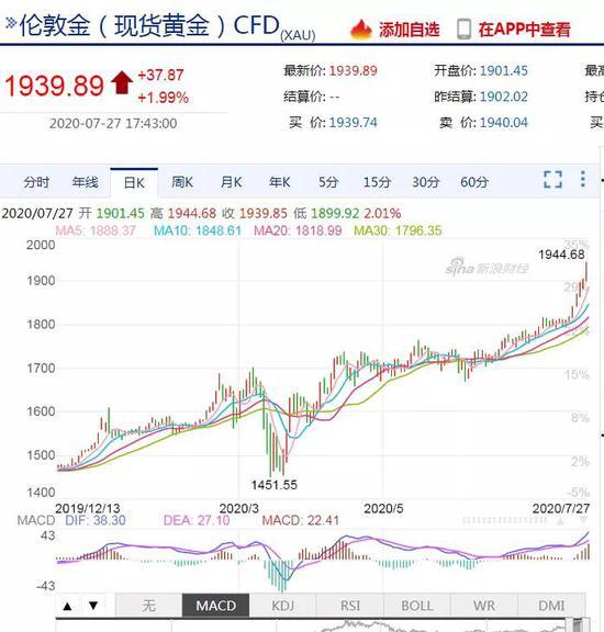 走势完爆全球股指:国际金价刷新纪录 黄金概念龙头名单来了