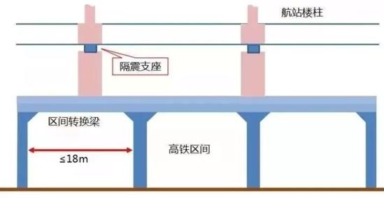 """""""为了机场安全,北京大兴国际机场采用了层间隔震技术,这项技术目前是国内首创"""