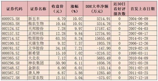 猪肉板块强势上涨4.26% 超6亿元大单资金抢筹6只概念股