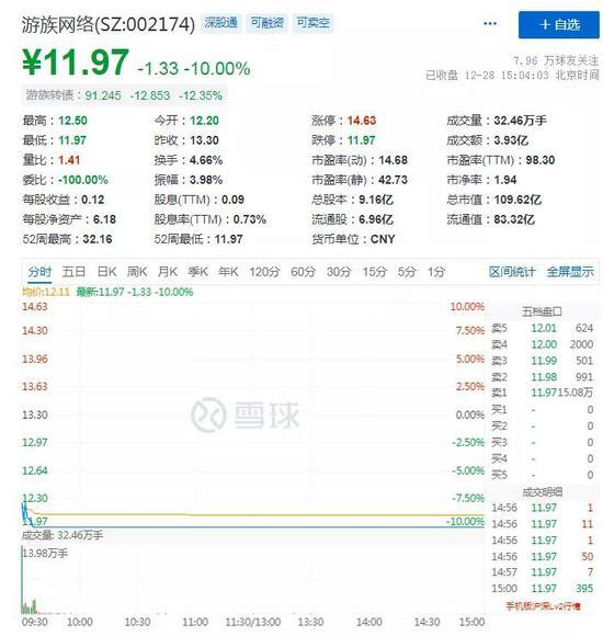 游族网络今日跌停 董事许彬代为履行董事长职务