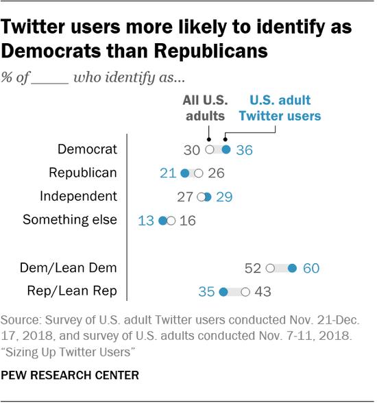 Twitter用户更可能是民主党人