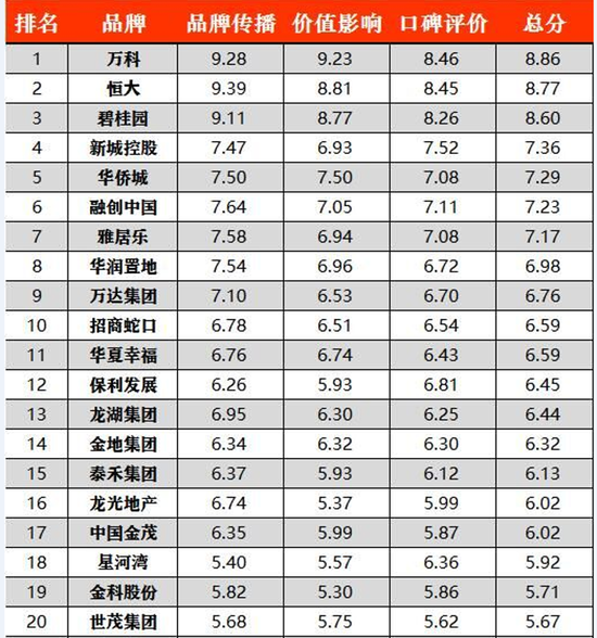千龙智库发布房企品牌报告:万科恒大碧桂园居前三