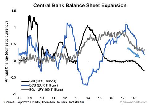 (三大央行資產負債表擴張速度,來源:Top Down Chart)