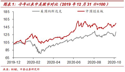 中泰宏观梁中华:中美通胀背离之谜 源于货币宽松模式差异