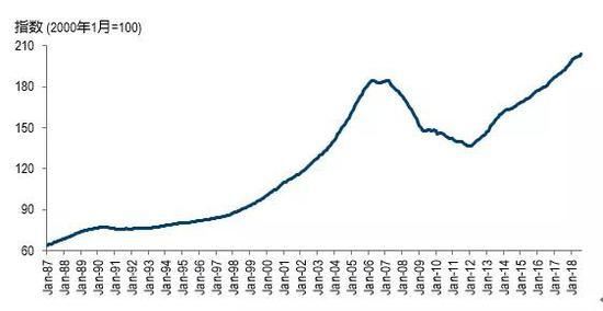 图7:S&P/Case-Shiller美国全国房价指数