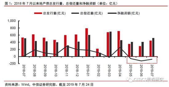中信债券明明团队:下半年房企面临融资偿债双重压力