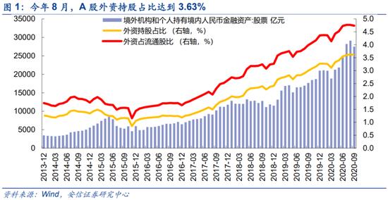 安信策略:外资明年流入A股或将超出今年 有望达到2000-2800亿