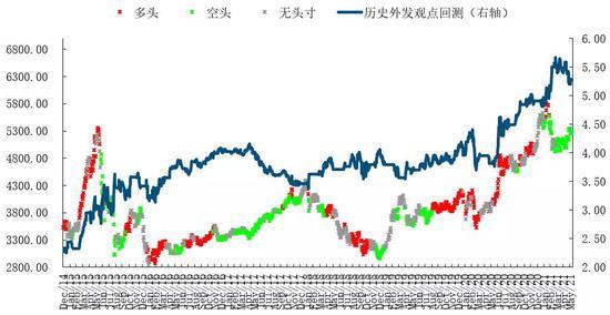 建投量化:市场反弹进入筑顶结构并出现趋势下行特征 警惕股债双杀在6月出现