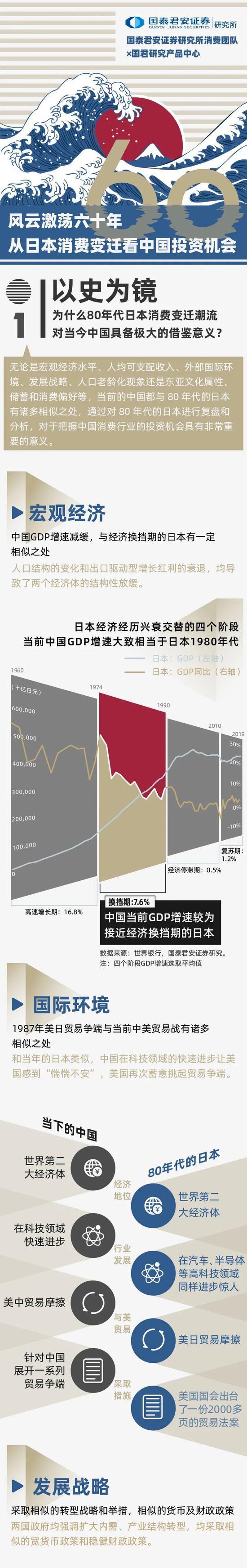 国泰君安:从日本消费的60年变迁 读懂中国的未来机会
