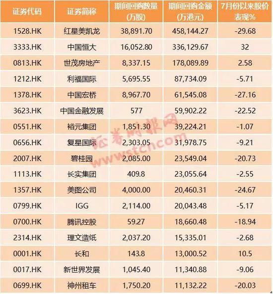 港股开启回购潮:腾讯9月以来6次出手 股价能企稳吗