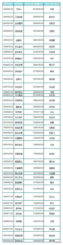 A股2017董秘薪酬榜出炉:万科董秘朱旭年薪822万夺冠