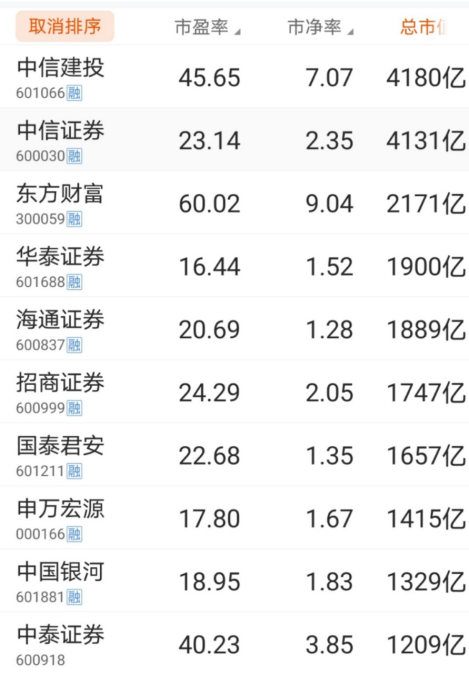 越澄清越活跃:中信建投与中信尾盘过山车 走势与去年3月相似