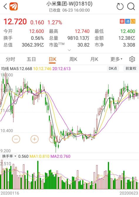 自上市以来,小米已回购41次:回购能否改变股价的跌幅?