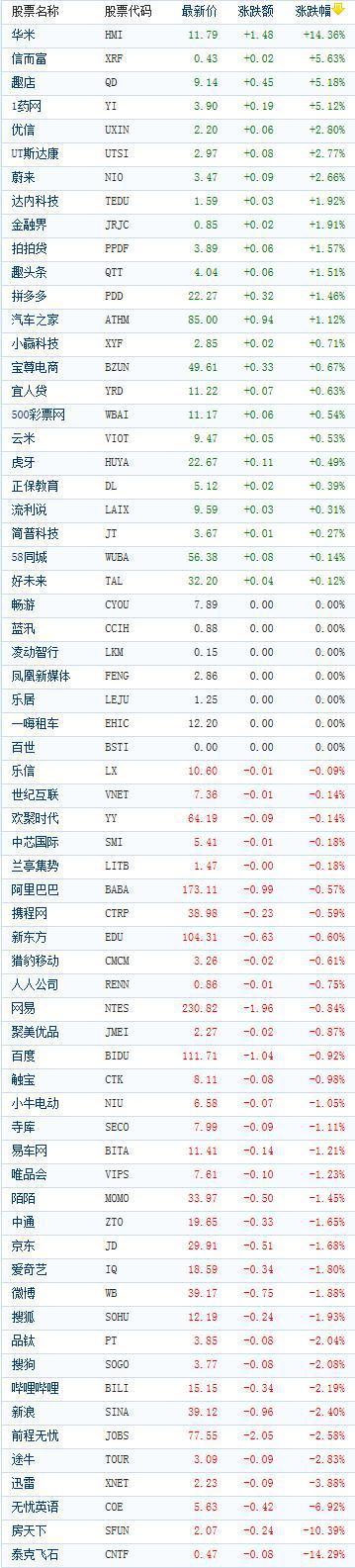 美股中概股指数下跌0.7%,连续三天收低