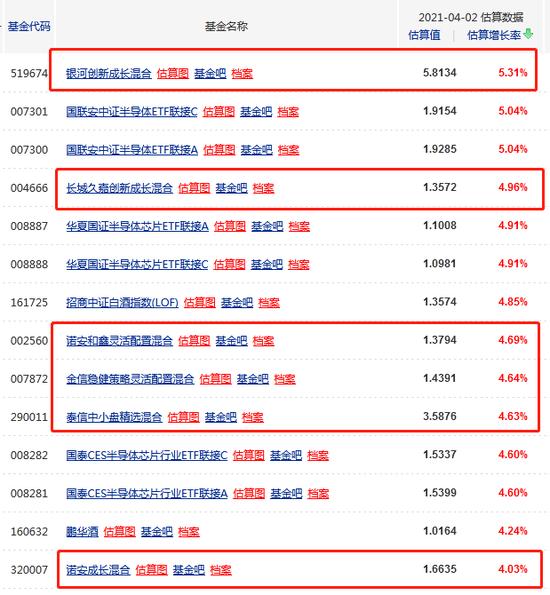 """芯片半导体连续两日反攻:除了蔡嵩松 这些基金经理也""""下海""""了?"""