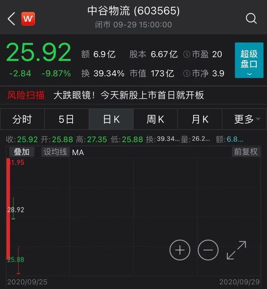 意外:新股都不香了吗?中谷物流上市3天连吃2个跌停
