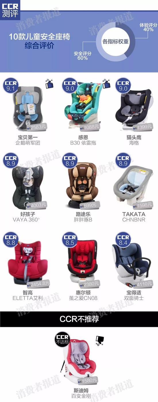 10款儿童安全座椅测评:斯迪姆有两项不达标