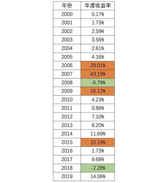 """中泰资管:投资高手为什么甘于""""平庸""""的收益率"""