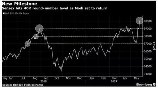 sex的世界门槛异常低的5_印度股市盘中飙升至历史性高位,印度孟买sensex指数一度触及40124.