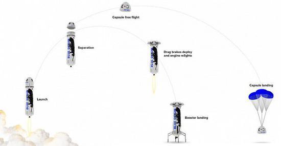 (从火箭发射到回收的完整过程图示)