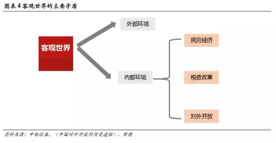 民營經濟改革與發展