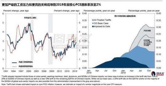 通胀率GDP_维持利率在1 不变 上调下半年通胀 GDP预期