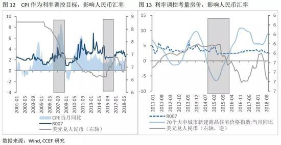 二、影响人民币汇率的其他因素