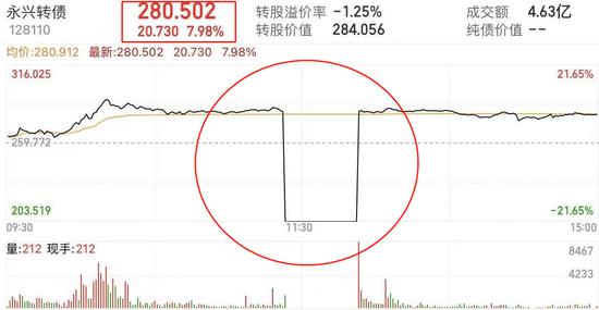 永兴转债上演离奇一幕:3秒急跌近30% 又见乌龙指?