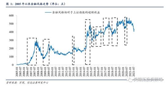 信达策略:金融股大概率还会出现估值修复驱动的上涨 券商最好,其次是银行,最后是地产