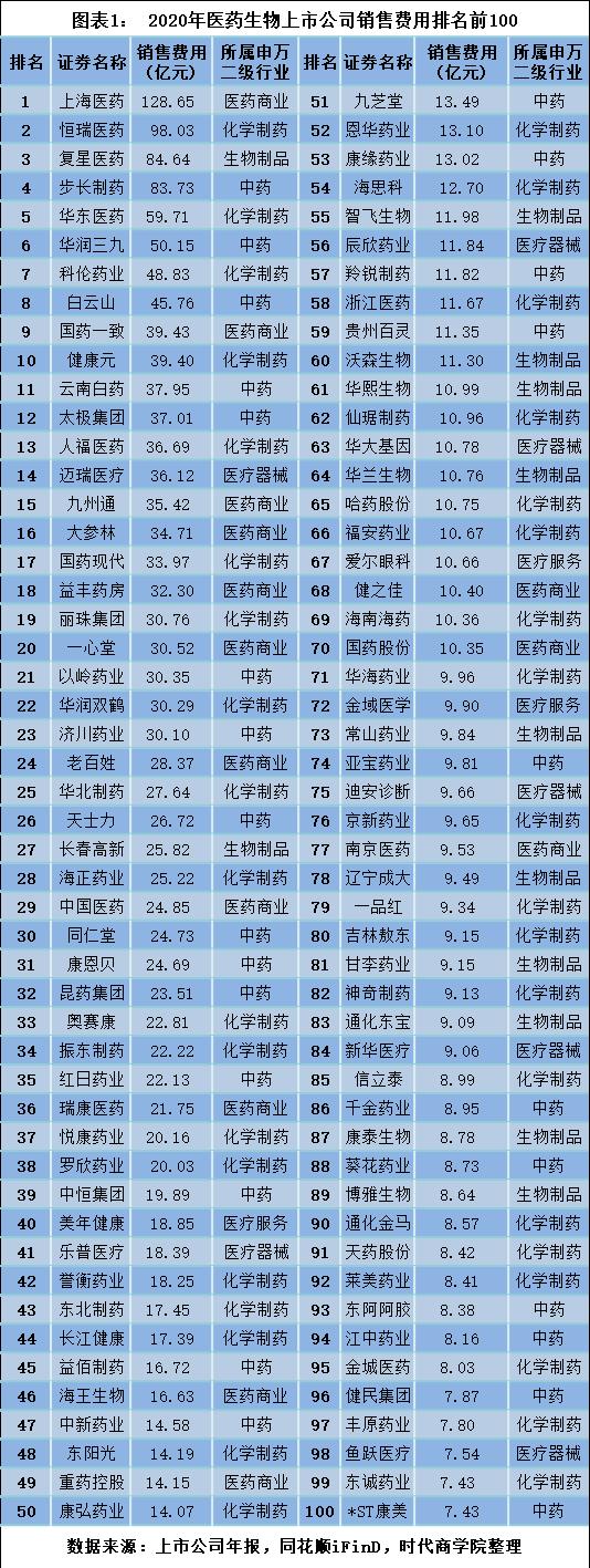2020上市药企销售费用榜单:上海医药等四企超80亿 医疗服务业人均年薪逾40万